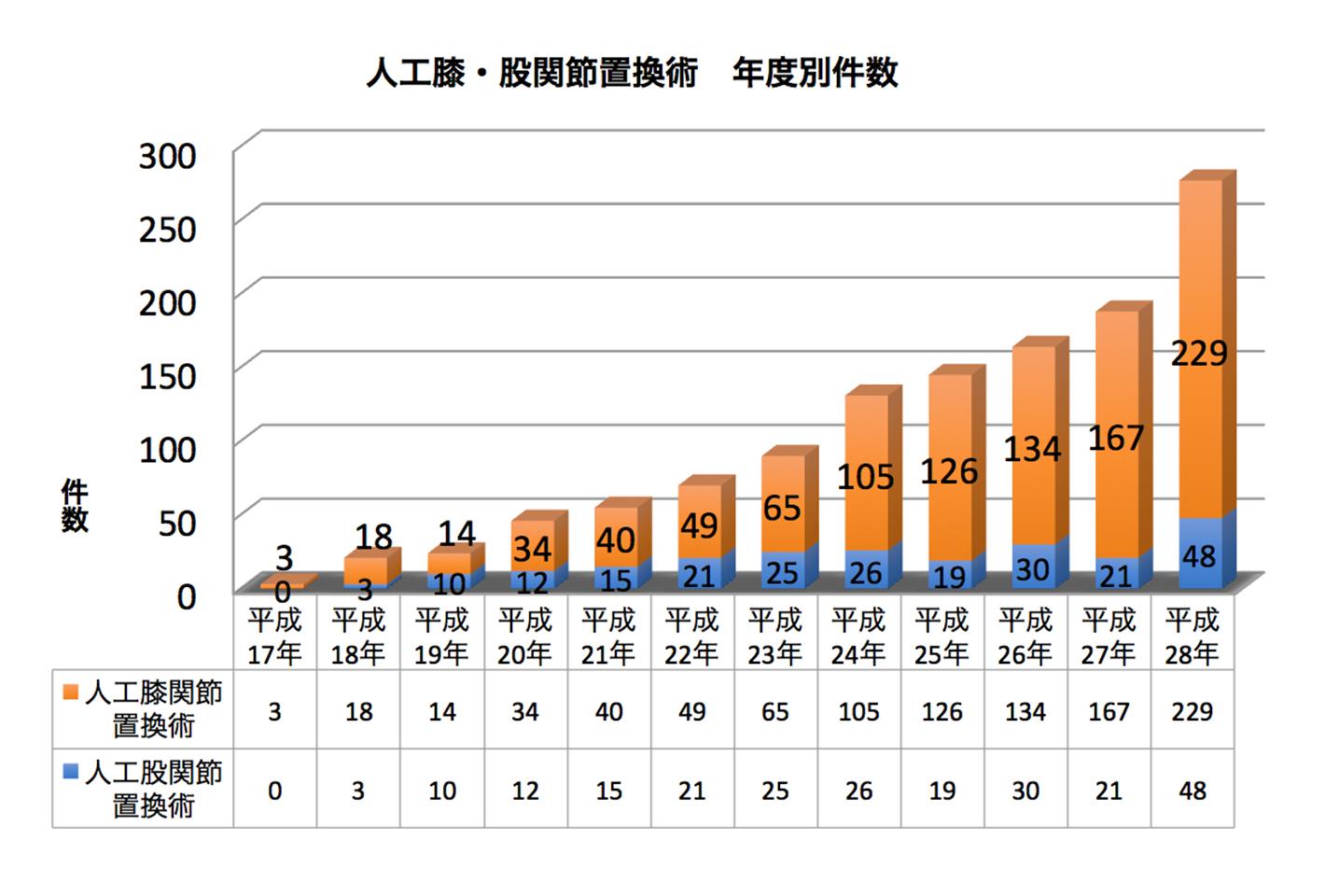 図1 人工膝関節置換術 年度別件数