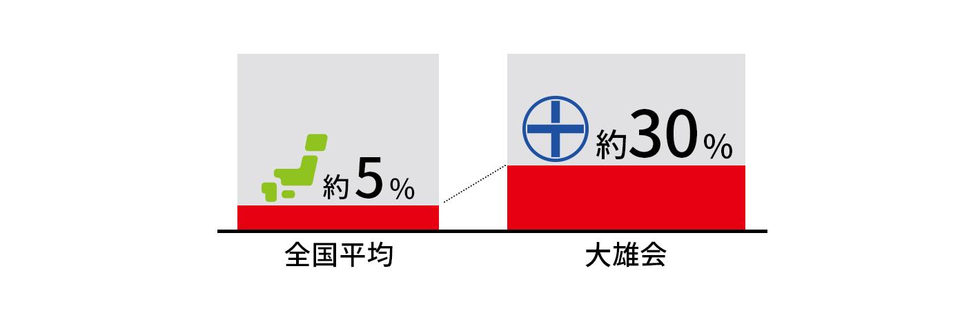 腹膜透析(CAPD)導入率(全国との比較)